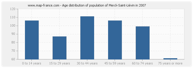 Age distribution of population of Merck-Saint-Liévin in 2007