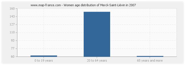 Women age distribution of Merck-Saint-Liévin in 2007
