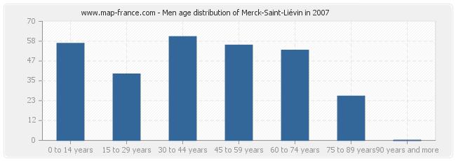 Men age distribution of Merck-Saint-Liévin in 2007