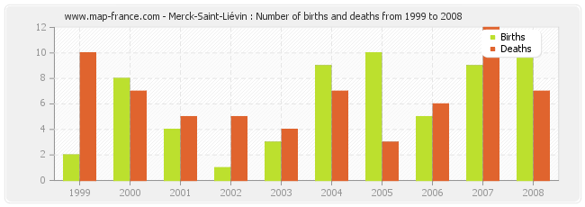 Merck-Saint-Liévin : Number of births and deaths from 1999 to 2008