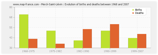 Merck-Saint-Liévin : Evolution of births and deaths between 1968 and 2007