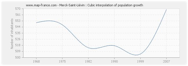 Merck-Saint-Liévin : Cubic interpolation of population growth