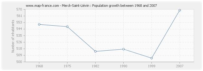 Population Merck-Saint-Liévin