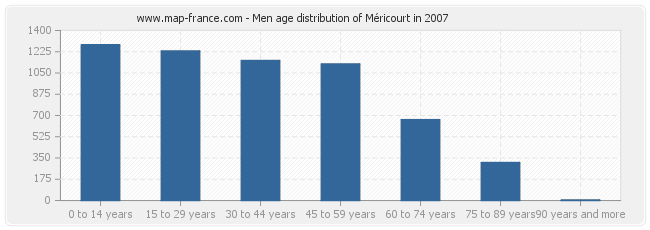 Men age distribution of Méricourt in 2007