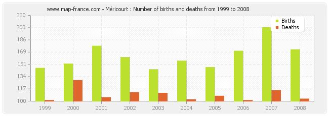 Méricourt : Number of births and deaths from 1999 to 2008