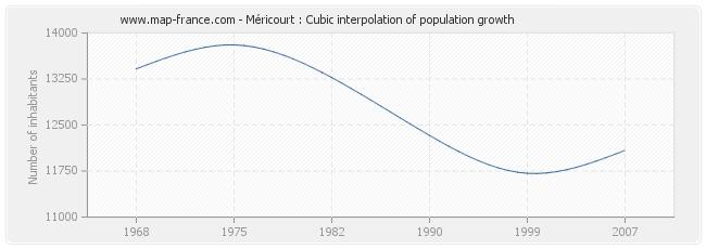 Méricourt : Cubic interpolation of population growth
