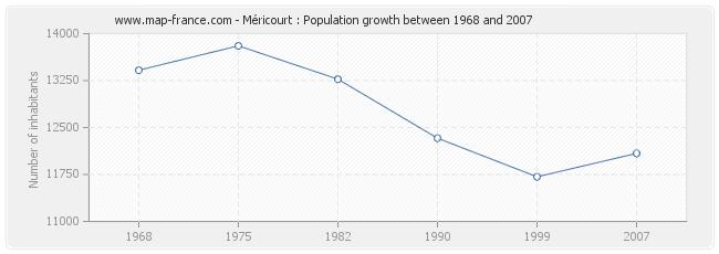 Population Méricourt