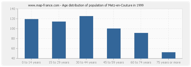 Age distribution of population of Metz-en-Couture in 1999