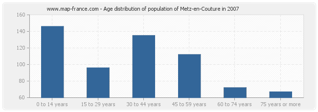 Age distribution of population of Metz-en-Couture in 2007
