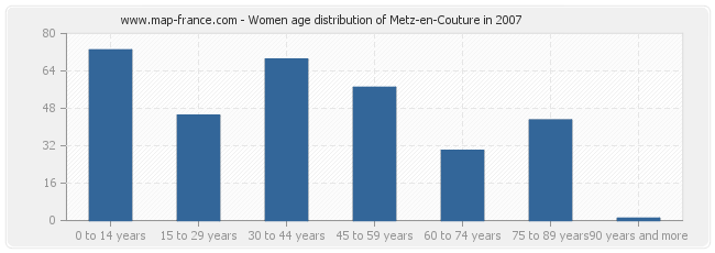 Women age distribution of Metz-en-Couture in 2007