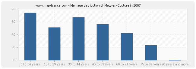 Men age distribution of Metz-en-Couture in 2007