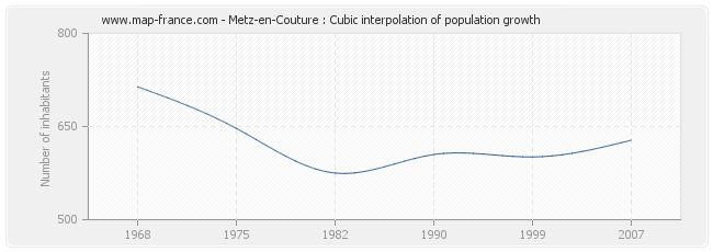 Metz-en-Couture : Cubic interpolation of population growth