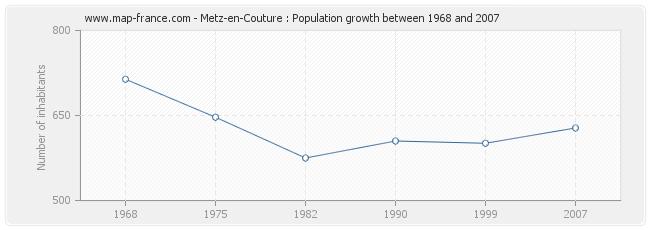 Population Metz-en-Couture