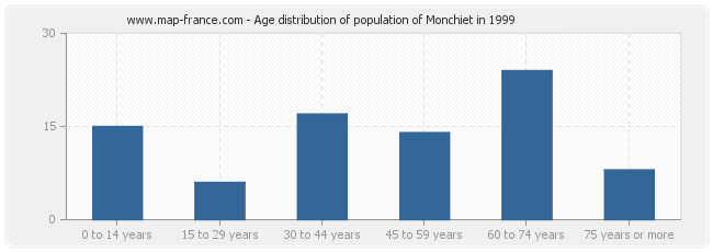 Age distribution of population of Monchiet in 1999