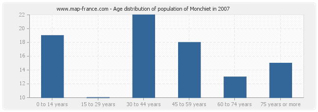 Age distribution of population of Monchiet in 2007