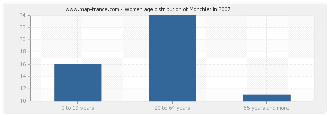 Women age distribution of Monchiet in 2007