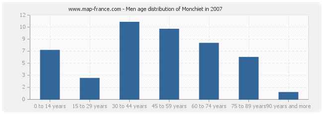 Men age distribution of Monchiet in 2007