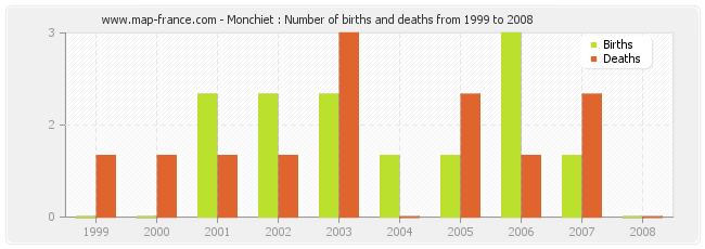 Monchiet : Number of births and deaths from 1999 to 2008