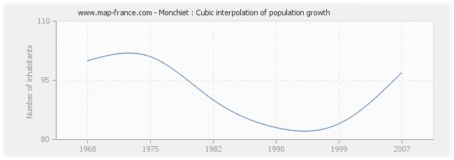 Monchiet : Cubic interpolation of population growth