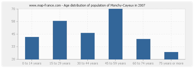 Age distribution of population of Monchy-Cayeux in 2007