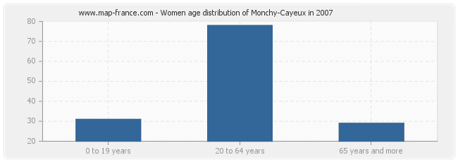 Women age distribution of Monchy-Cayeux in 2007