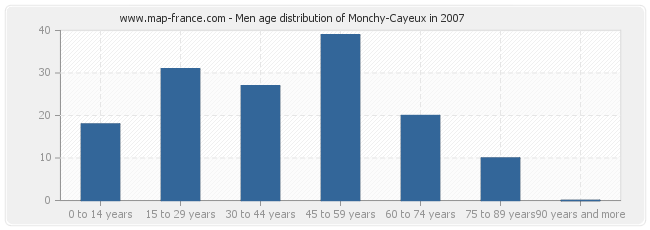 Men age distribution of Monchy-Cayeux in 2007