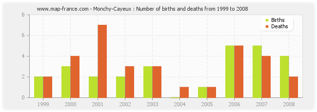 Monchy-Cayeux : Number of births and deaths from 1999 to 2008