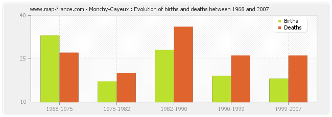 Monchy-Cayeux : Evolution of births and deaths between 1968 and 2007