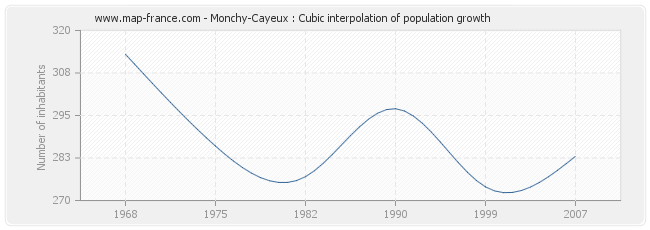 Monchy-Cayeux : Cubic interpolation of population growth