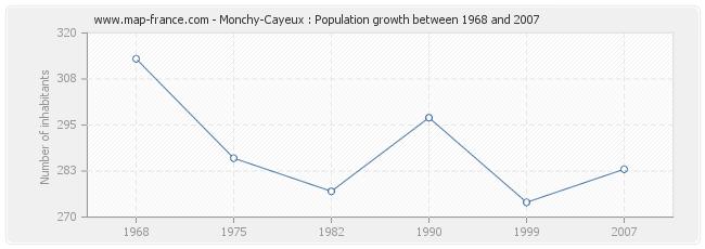 Population Monchy-Cayeux