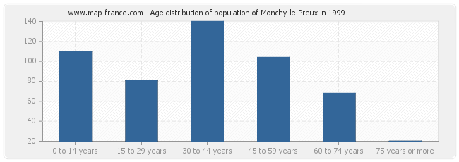 Age distribution of population of Monchy-le-Preux in 1999
