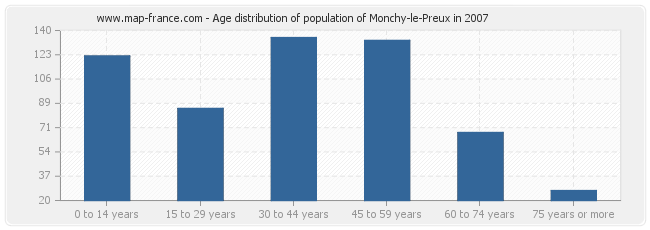 Age distribution of population of Monchy-le-Preux in 2007