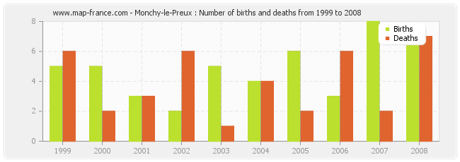 Monchy-le-Preux : Number of births and deaths from 1999 to 2008