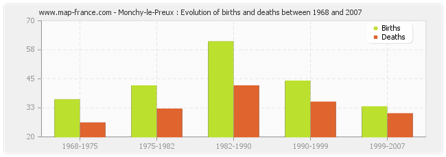 Monchy-le-Preux : Evolution of births and deaths between 1968 and 2007