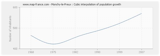 Monchy-le-Preux : Cubic interpolation of population growth