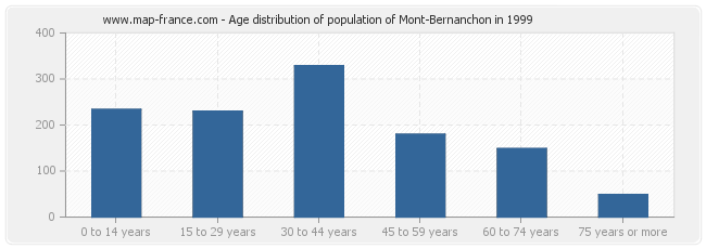 Age distribution of population of Mont-Bernanchon in 1999