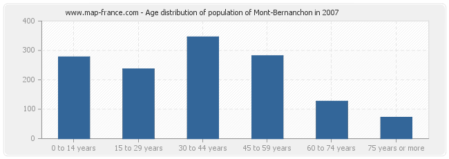 Age distribution of population of Mont-Bernanchon in 2007