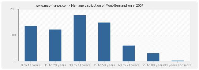 Men age distribution of Mont-Bernanchon in 2007