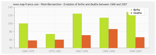 Mont-Bernanchon : Evolution of births and deaths between 1968 and 2007
