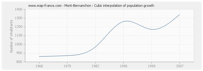 Mont-Bernanchon : Cubic interpolation of population growth