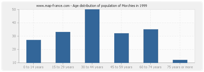 Age distribution of population of Morchies in 1999