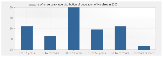 Age distribution of population of Morchies in 2007
