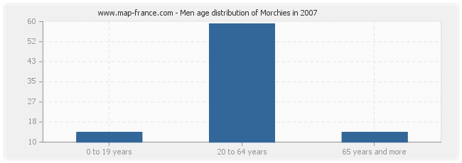 Men age distribution of Morchies in 2007
