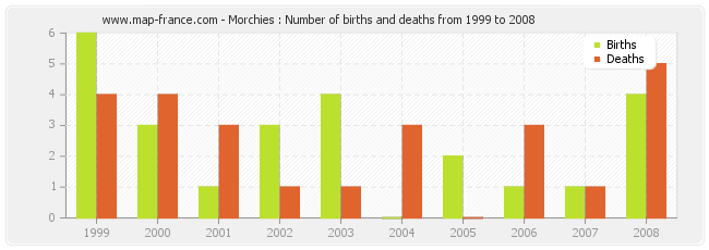 Morchies : Number of births and deaths from 1999 to 2008