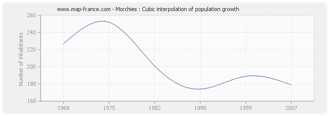 Morchies : Cubic interpolation of population growth