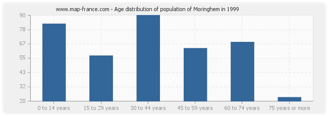 Age distribution of population of Moringhem in 1999
