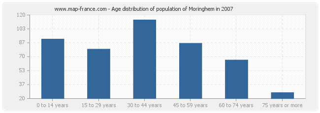 Age distribution of population of Moringhem in 2007