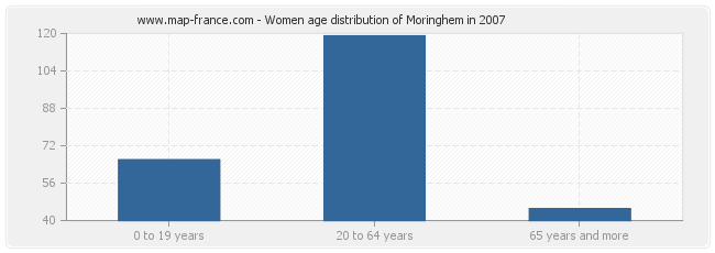 Women age distribution of Moringhem in 2007