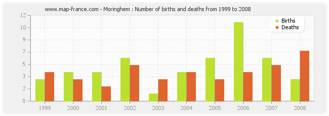 Moringhem : Number of births and deaths from 1999 to 2008