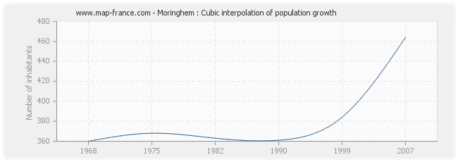Moringhem : Cubic interpolation of population growth